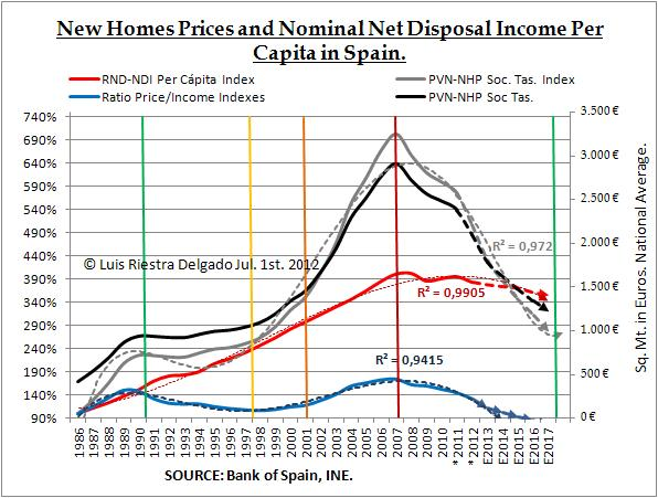 New housing prices forecast for spain macromatters for New home builders prices