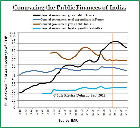 public debt in india